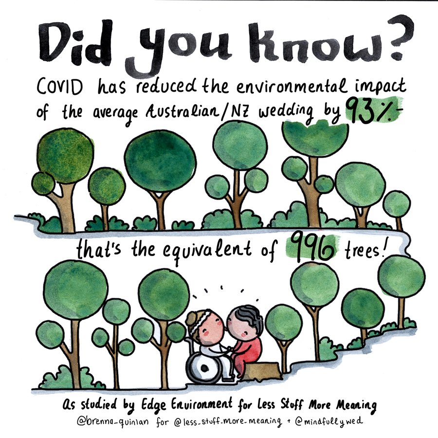 COVID has reduced the environmental impact of the average Aus/NZ wedding by 93%
